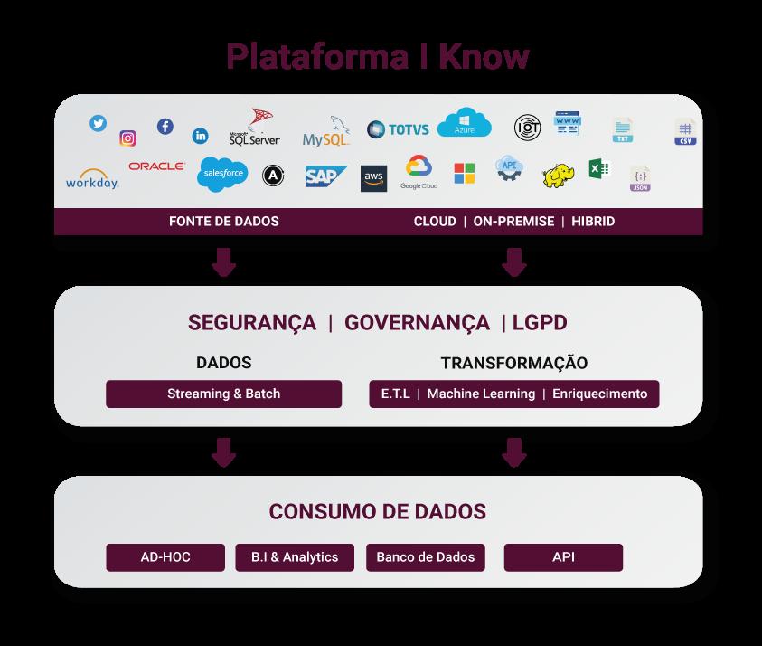 plataforma_iknow_